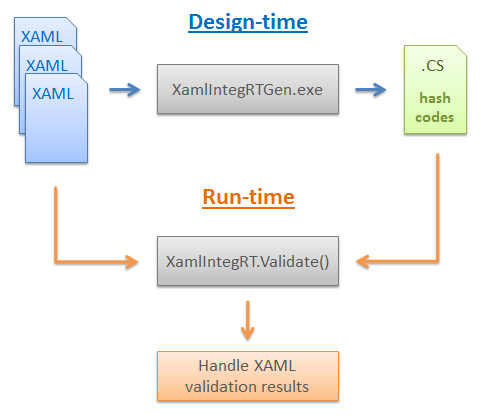 Preventing unauthorized modifications of XAML files in Windows 8 apps with XamlIntegRT
