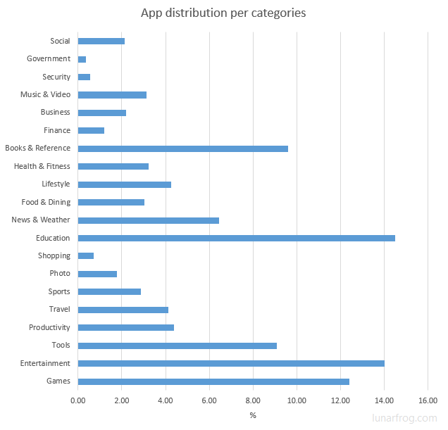 Windows Store - app distribution per categories