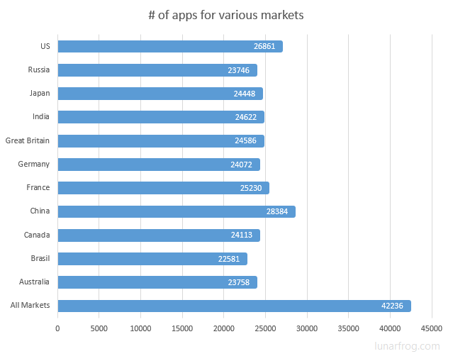 Number of apps fo various Windows Store markets